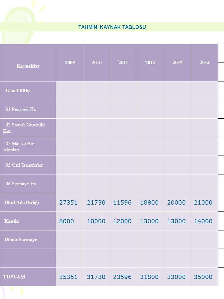 TAHMİNİ KAYNAK TABLOSU Kaynaklar 200920102011201220132014 Genel Bütçe 01 Personel Hs. 02 Sosyal Güvenlik Kur. 03 Mal ve Hiz. Alımları 05 Cari Transfer