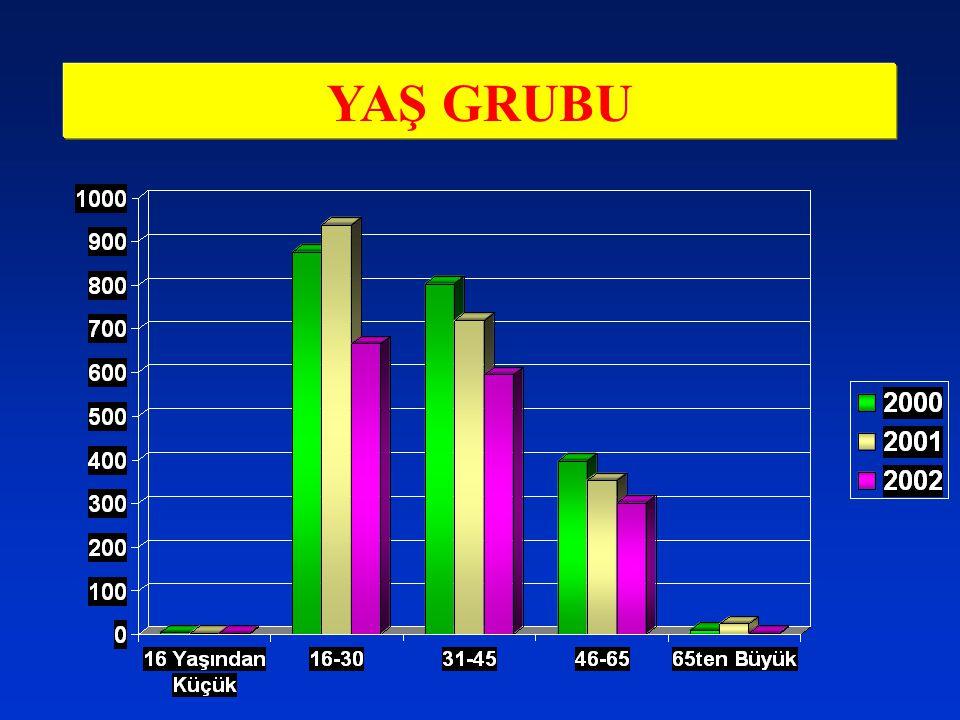 YAŞ GRUBU