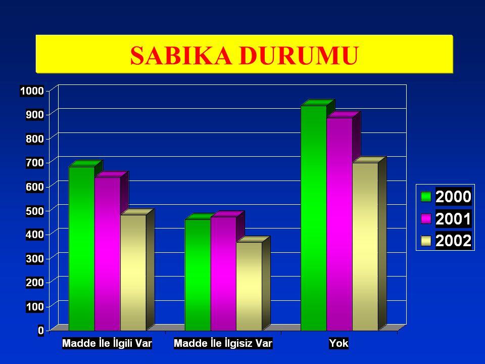 SABIKA DURUMU