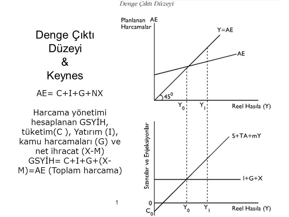 12. Ünite/Erkan AKTAŞ20 Denge Çıktı Düzeyi & Keynes AE= C+I+G+NX Harcama yönetimi hesaplanan GSYİH, tüketim(C ), Yatırım (I), kamu harcamaları (G) ve