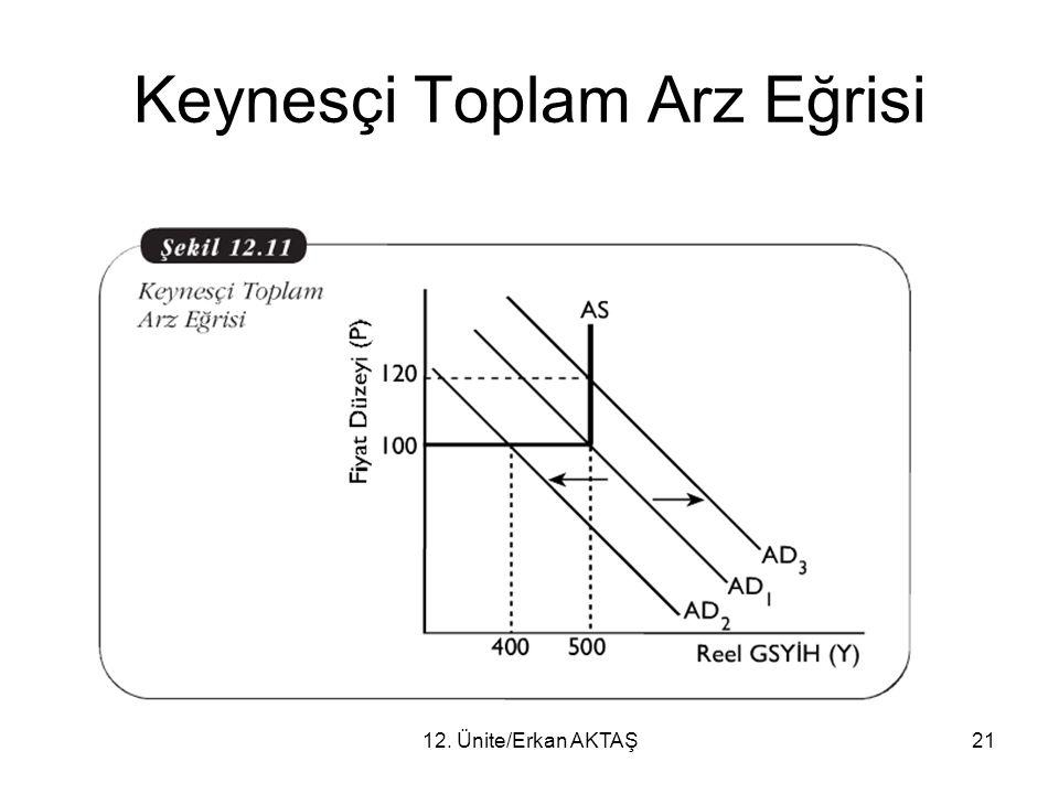12. Ünite/Erkan AKTAŞ21 Keynesçi Toplam Arz Eğrisi