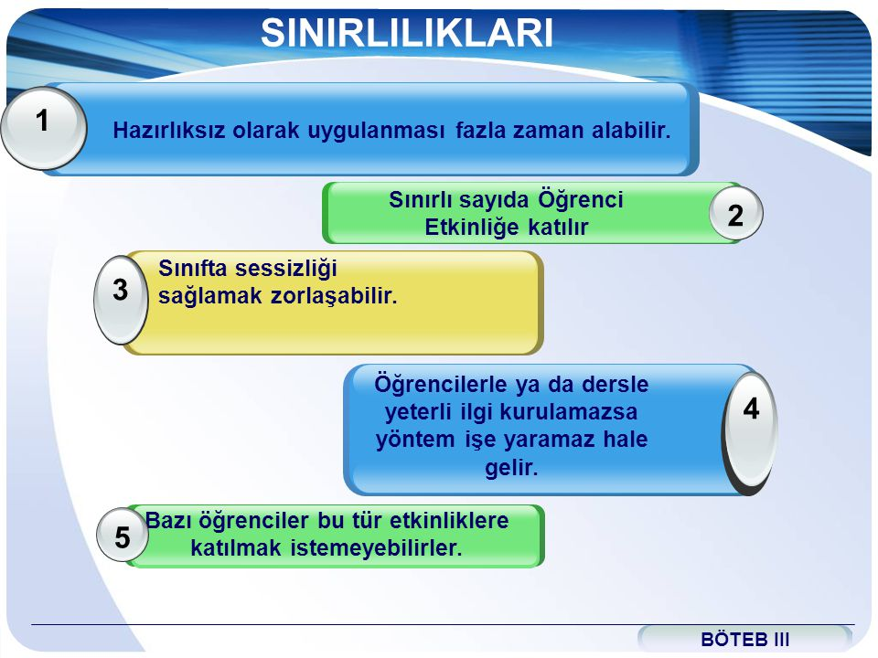 www.themegallery.com SINIRLILIKLARI Hazırlıksız olarak uygulanması fazla zaman alabilir. 1 Sınırlı sayıda Öğrenci Etkinliğe katılır 2 BÖTEB III Sınıft