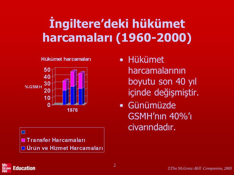 © The McGraw-Hill Companies, 2005 2 İngiltere'deki hükümet harcamaları (1960-2000) Hükümet harcamalarının boyutu son 40 yıl içinde değişmiştir. Günümü