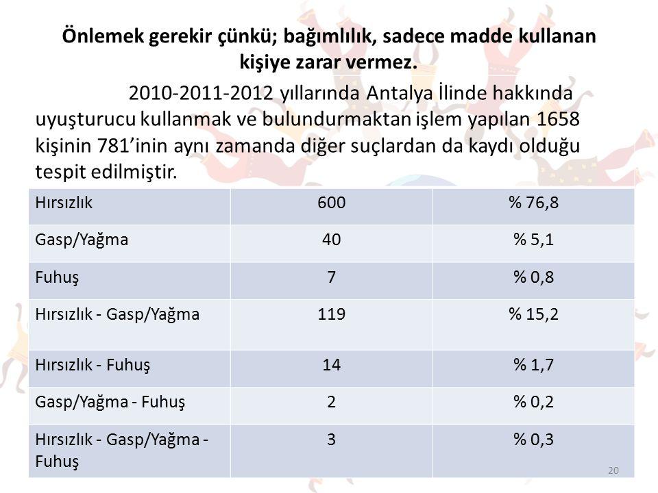 2010-2011-2012 yıllarında Antalya İlinde hakkında uyuşturucu kullanmak ve bulundurmaktan işlem yapılan 1658 kişinin 781'inin aynı zamanda diğer suçlardan da kaydı olduğu tespit edilmiştir.