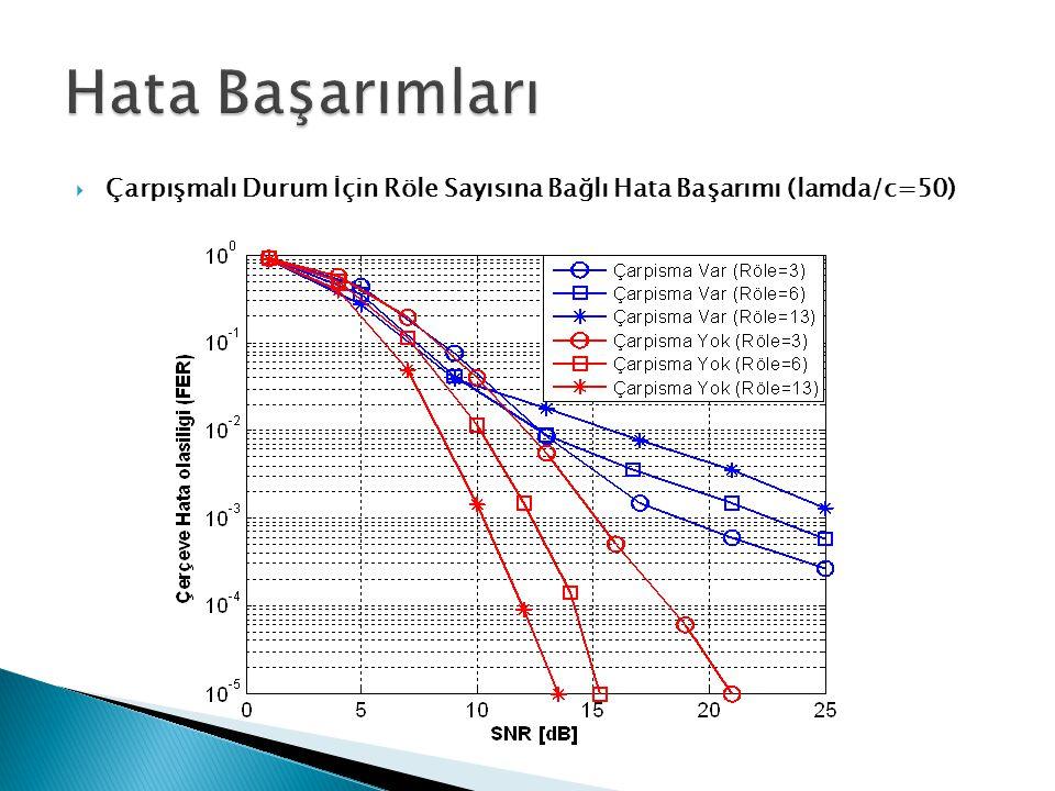  Çarpışmalı Durum İçin Röle Sayısına Bağlı Hata Başarımı (lamda/c=50)