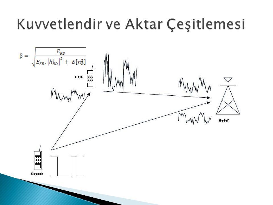  Kanal Modeli:  İki fazlı iletim  Rayleigh sönümlemeli kanal   Farksal işaret gürültü oranı uygulaması 