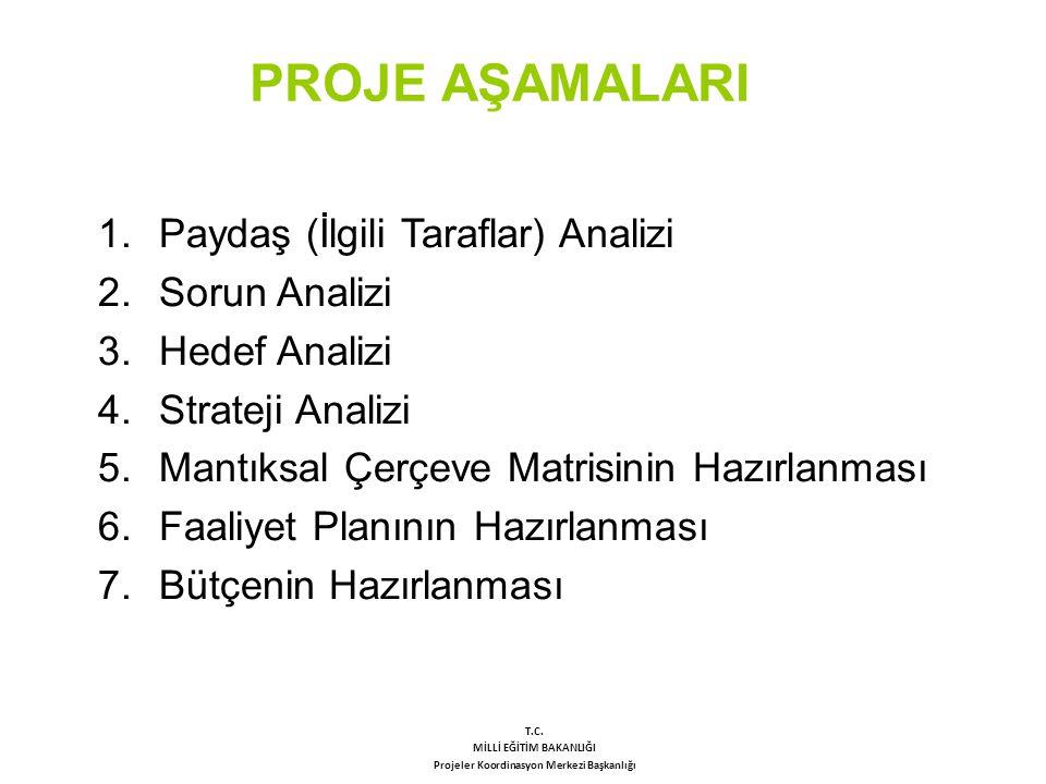 PROJE AŞAMALARI 1.Paydaş (İlgili Taraflar) Analizi 2.Sorun Analizi 3.Hedef Analizi 4.Strateji Analizi 5.Mantıksal Çerçeve Matrisinin Hazırlanması 6.Fa