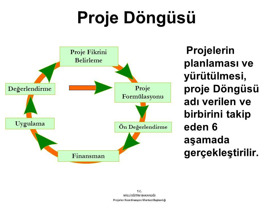 Proje Döngüsünün Aşamaları Proje Fikrini Belirleme:Proje Fikrini Belirleme: Projeye ilişkin fikirlerin ortaya konduğu ve tasarlandığı ilk hareket noktasıdır.