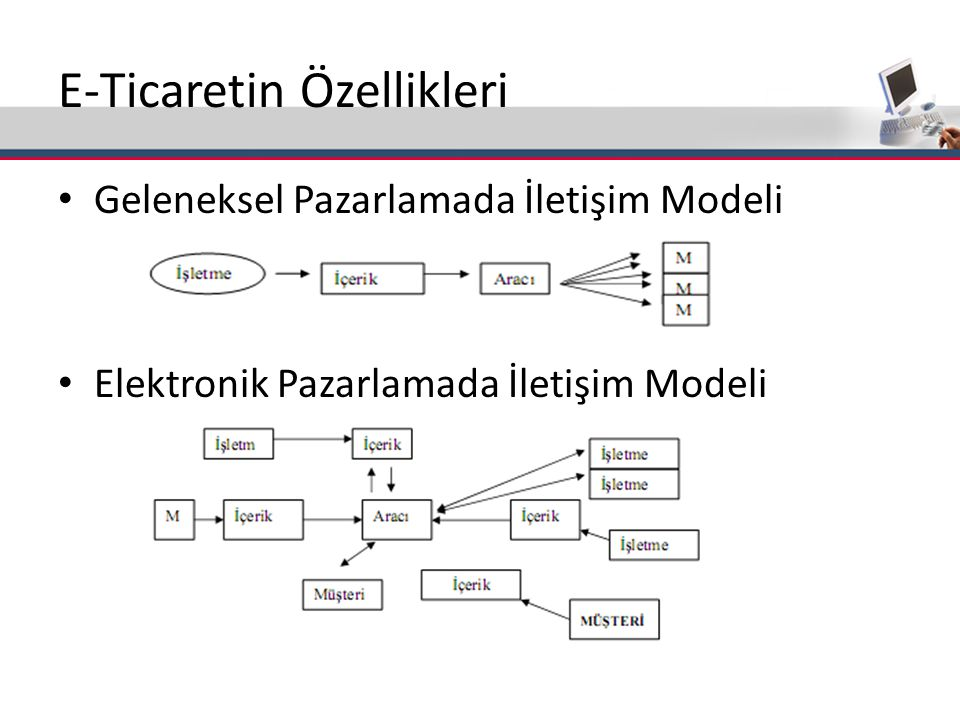 E-Ticaretin Özellikleri Geleneksel Pazarlamada İletişim Modeli Elektronik Pazarlamada İletişim Modeli