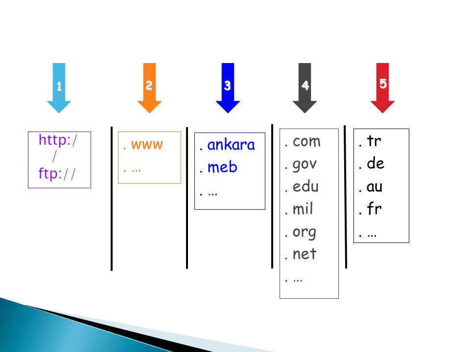 http:/ / ftp://. www. …. ankara. meb. …. com. gov. edu. mil. org. net. …. tr. de. au. fr. … 1 234 5