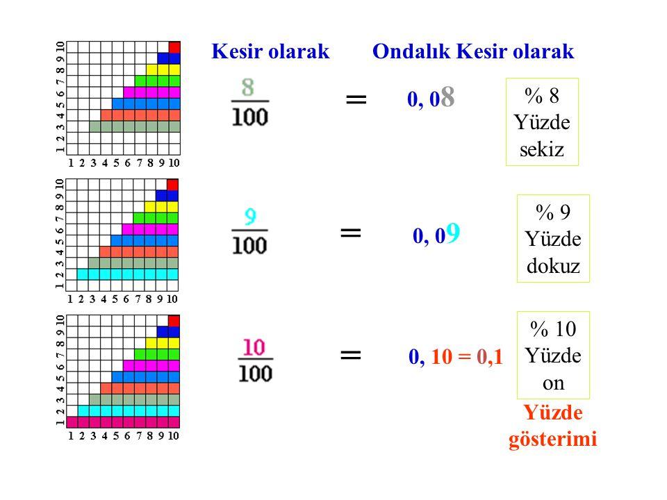 Modeldeki renkleri kesir, ondalık kesir ve yüzde ile ifade edip yazalım.