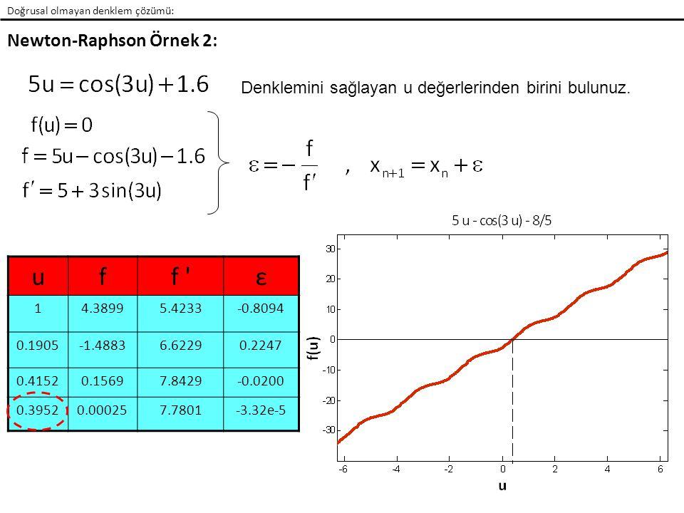 Doğrusal olmayan denklem çözümü: Newton-Raphson Örnek 2: Denklemini sağlayan u değerlerinden birini bulunuz. uff 'ε 14.38995.4233-0.8094 0.1905-1.4883