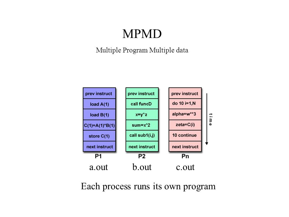 a.outb.outc.out Each process runs its own program MPMD Multiple Program Multiple data