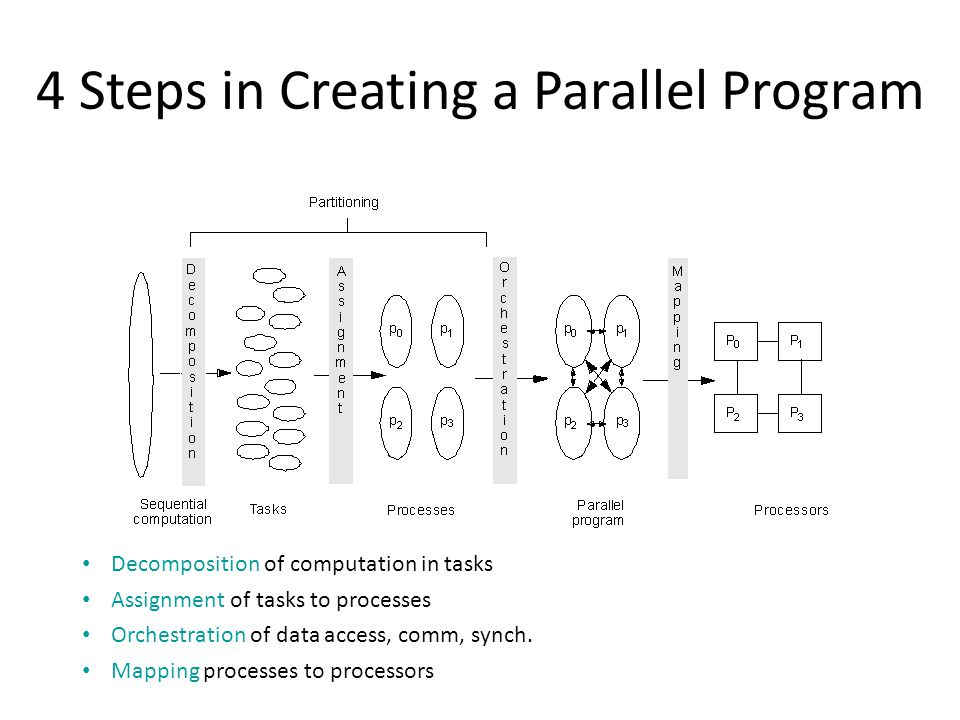 4 Steps in Creating a Parallel Program Decomposition of computation in tasks Assignment of tasks to processes Orchestration of data access, comm, sync