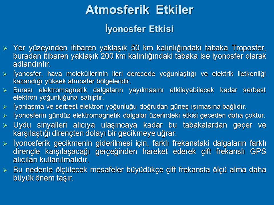 Atmosferik Etkiler 20,000 km 50 km 200 km parçacıklar iyonesfer bulutlar Atmosferik gecikmeler Efemeris troposfer yeryüzü