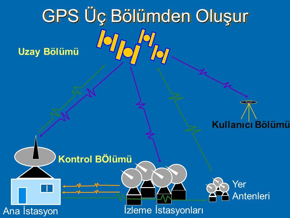 GPS' in Bölümleri  Uzay Bölümü  Kontrol Bölümü  Kullanıcı Bölümü