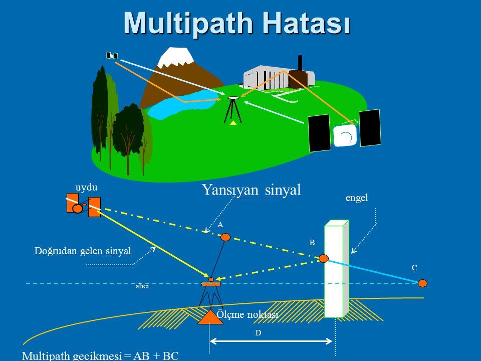  Alıcı antenin çevresinin neden olduğu yansımaların kaynakları yapılar, ağaçlar, su yüzeyleri ve diğer yansıtıcı yüzeylerdir. Sinyal yansıma etkisini