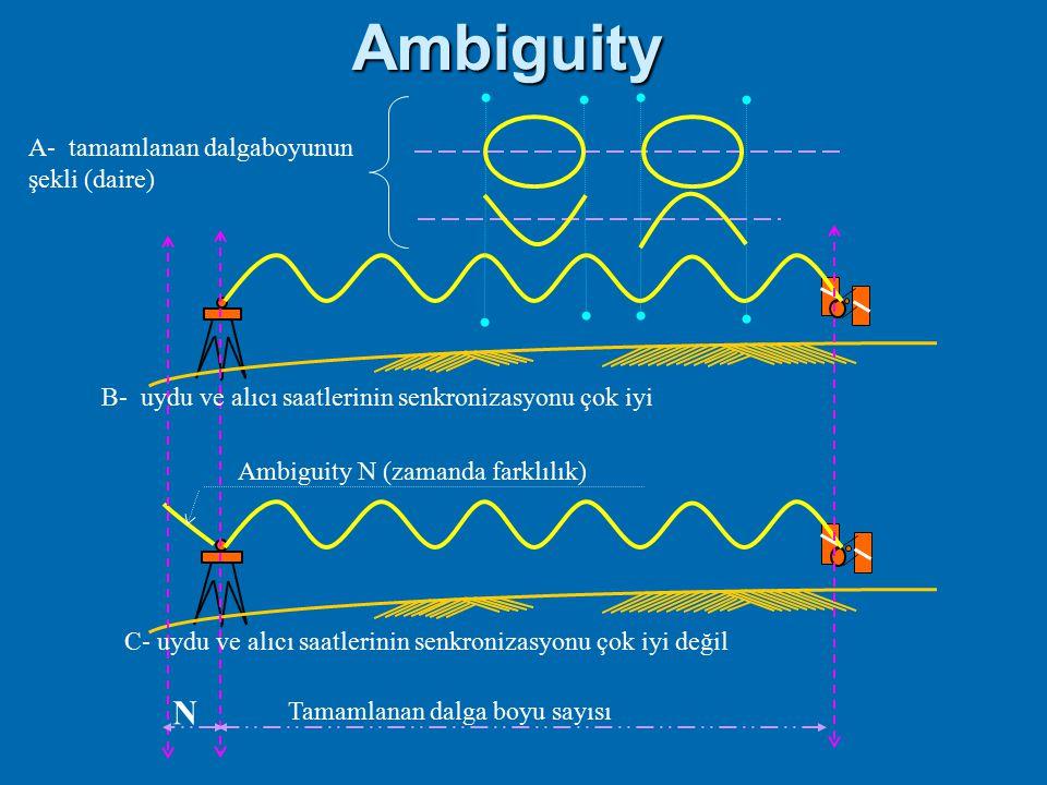 Taşıyıcı dalga faz başlangıç belirsizliği Uydu tarafından üretilen taşıyıcı sinyal Faz uzunluğu = Nλ +  N = Faz başlangıç belirsizliği
