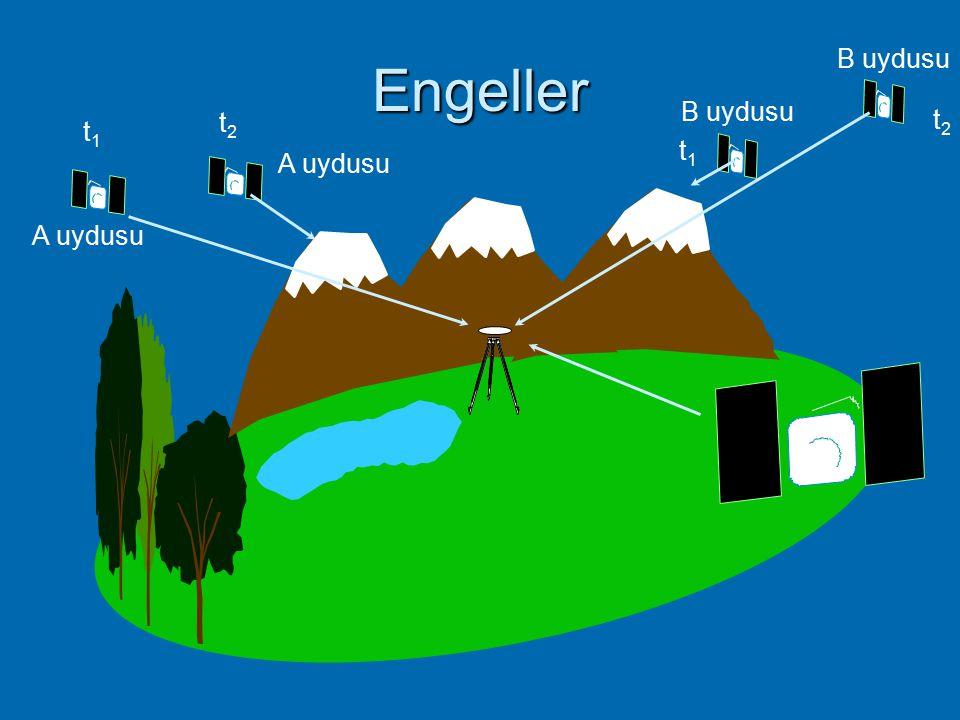  GPS gözlemi devam ederken uydu sinyalinin alınmasında meydana gelecek sinyal kesikliklerine faz kesiklikleri yada faz kayıklığı adı verilmektedir. 