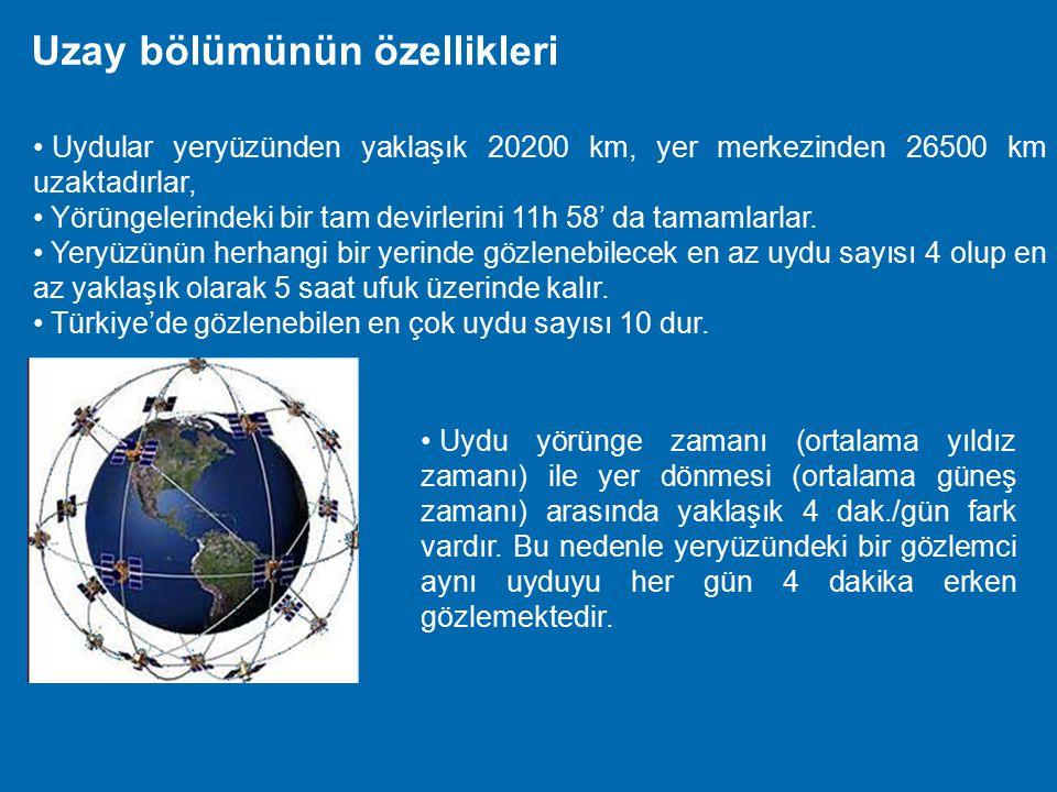 Uzay Bölümü  Uzay bölümü uydulardan oluşur.  Uydular ekvator düzlemi ile yaklaşık 55  lik açı yaparlar,  6 yörünge düzleminden oluşur  28 aktif,