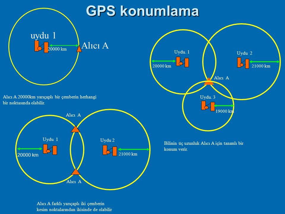 GPS nasıl çalışır? (5 kolay adım) Adım 1:uydulardan üçgenleme GPS sisteminin temelidir Adım 2: GPS üçgenleme için bir radyo mesajının seyahat süresini