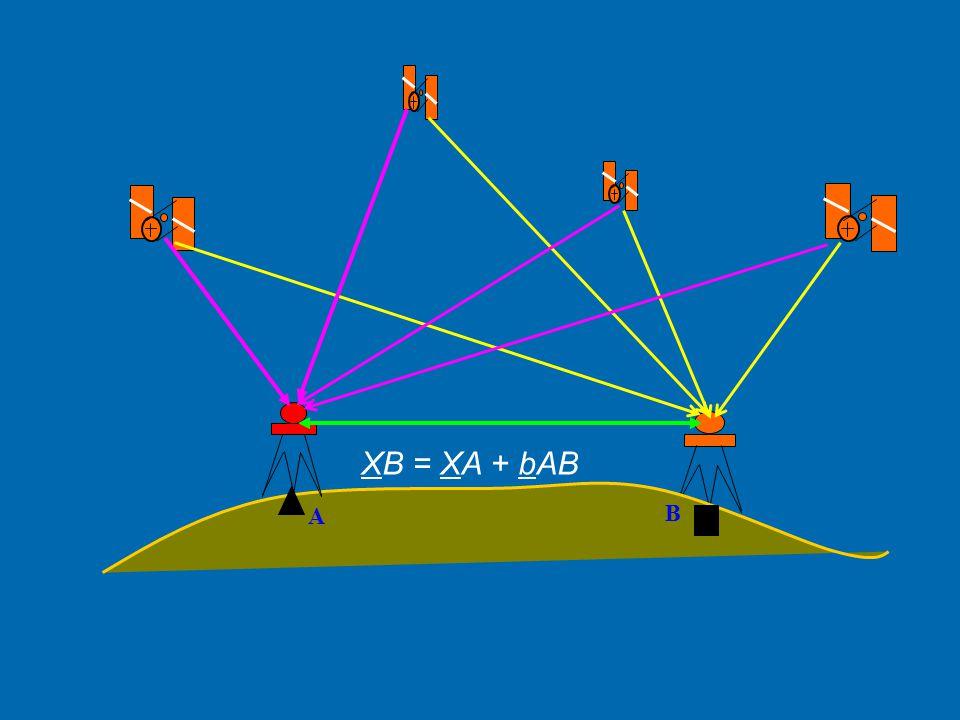 Bağıl (Rölatif) Konum Belirleme  Bağıl konum belirleme, koordinatları bilinen bir noktaya göre diğer nokta veya noktaların koordinatlarının belirlenm