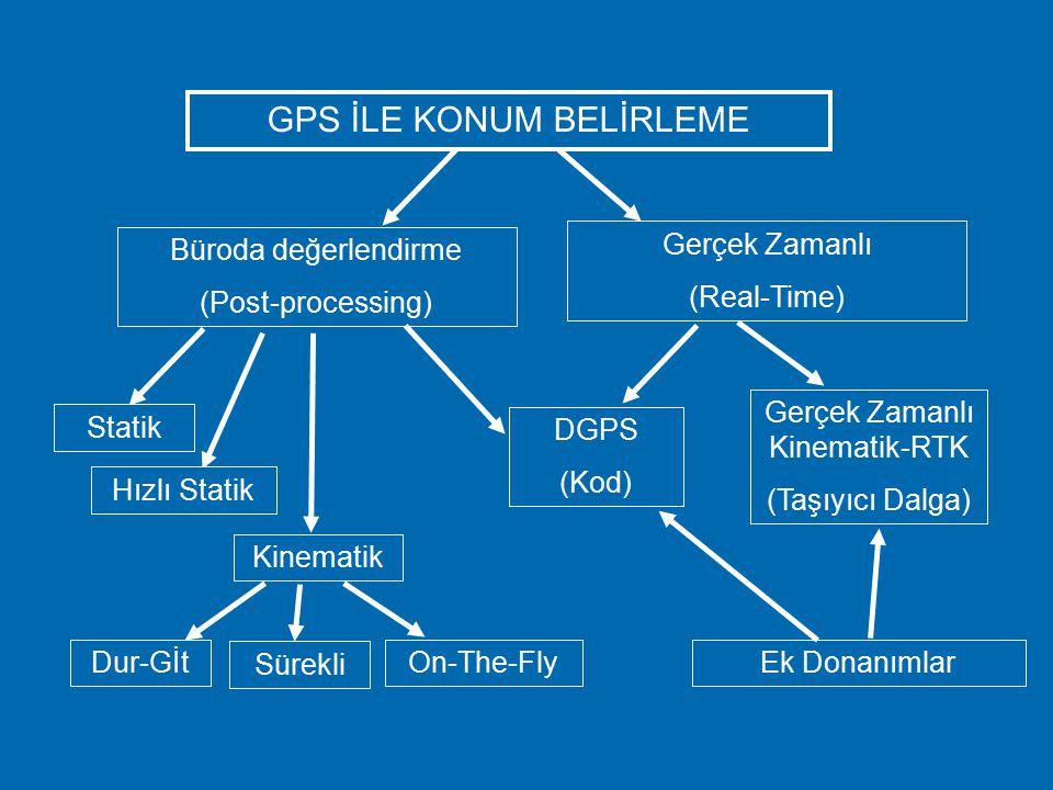 GPS ile Ölçme Yöntemleri Mühendislik çalışmalarında daha duyarlı sonuçlara gereksinim duyulmaktadır. Bu nedenle faz gözlemleri kullanılmaktadır. Faz g