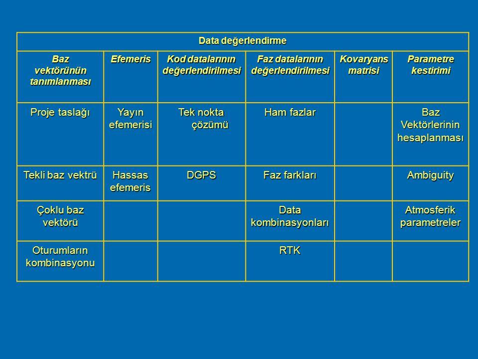  Parametre Kestirimi Uygun data değerlendirme işlemi için kullanılacak programların aşağıdaki opsiyonları sağlaması gerekir. ® Baz Vektörlerinin Hesa