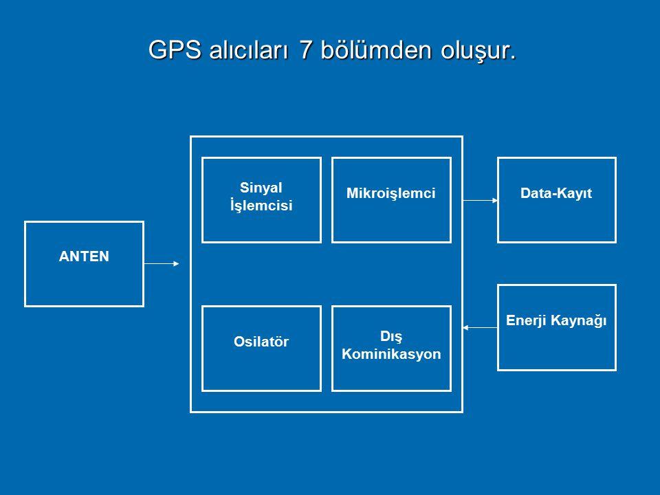 Kullanıcı bölümünü oluşturan GPS alıcıları üçe ayrılırlar. Kullanım amacına göre :  Bilimsel amaçlı alıcılar. Hassas çalışmalarda kullanılırlar.  Pr