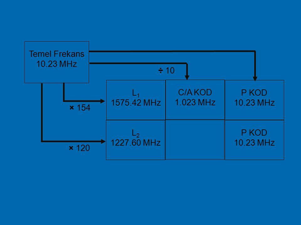  Bu sinyallerin frekansları, bir temel frekansın (f 0 =10,23Mhz) 154 ve 120 katları alınarak belirlenmiştir. L 1 frekansı 1575,42MHz (10,23MHz * 154)
