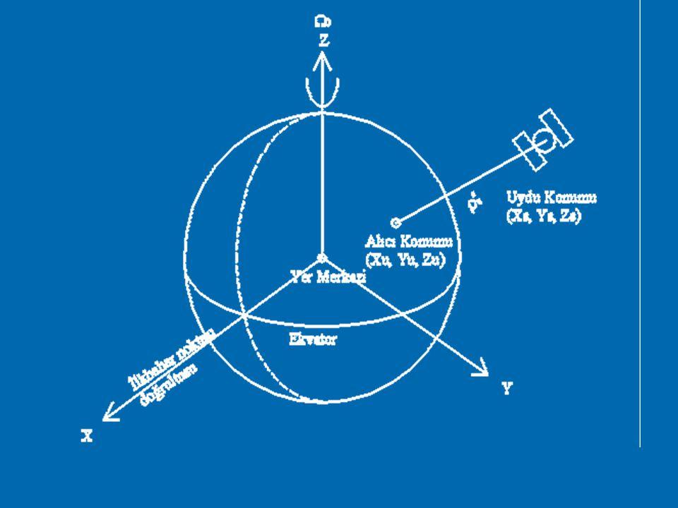 Yer Merkezli İnertial Koordinat Sistemi (ECI)  GPS tekniğinde kullanılan uydu yörüngelerinin ölçülmesi ve belirlenmesinde ECI koordinat sistemi kulla