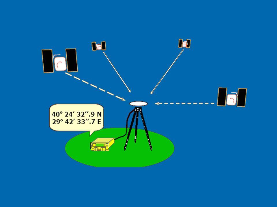 GPS İLE KONUM BELİRLEME Büroda değerlendirme (Post-processing) Gerçek Zamanlı (Real-Time) Statik Hızlı Statik Kinematik DGPS (Kod) Gerçek Zamanlı Kinematik-RTK (Taşıyıcı Dalga) Ek DonanımlarDur-Gİt Sürekli On-The-Fly