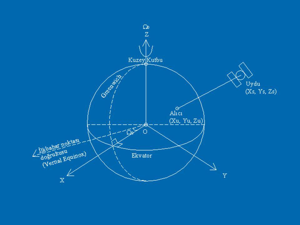  Bu tanımlara göre X, Y eksenleri yer ile birlikte dönmektedir.  ECEF, yeryüzünde tesis edilmiş çok sayıdaki yer kontrol noktasında yapılan ölçümler