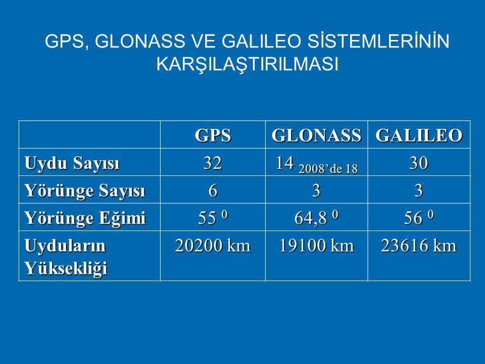  Amerika'nın GPS sistemine ve Rusya'nın GLONASS sistemine alternatif olarak Avrupa Birliği tarafından GALILEO geliştirilmiştir.  Yakında GNSS'e dahi