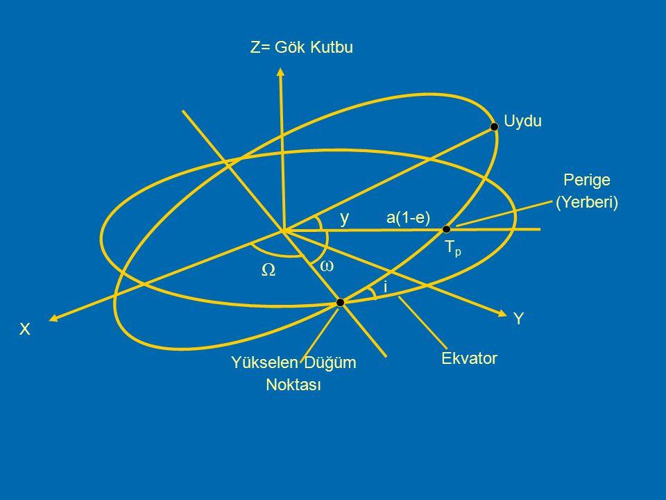 ParametreAçıklaması iwae iiwwaaeeTpTpiiwwaaeeTpTp Yükselen düğüm noktasının rektesasyonu olup ekvator düzleminde ölçülür (radyan). Yükselen düğüm
