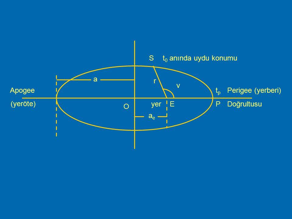 Uydu Yörünge Hareketi  Newton kanunları :  Bir cisme mevcut durumunu değiştirecek bir kuvvet etki etmezse cisim ya hareketsizdir ya da düzgün doğrus
