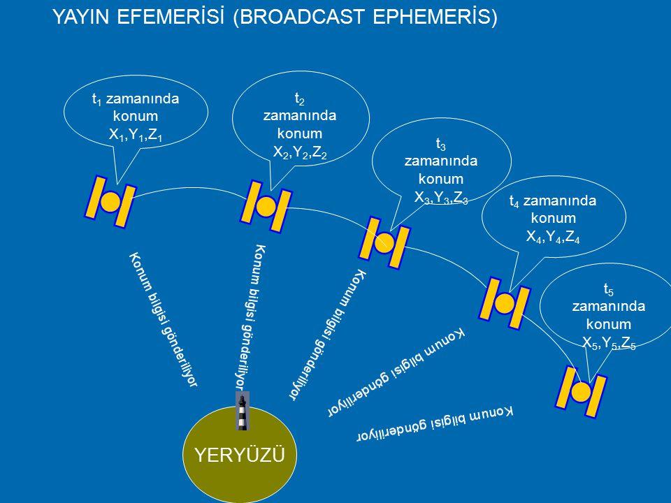 Yayın Efemerisi (Broadcast Efemeris)  Yer izleme istasyonları tarafından önceden tahmin edilerek uydulara gönderilen ve uydu sinyalleri ile yayınlana