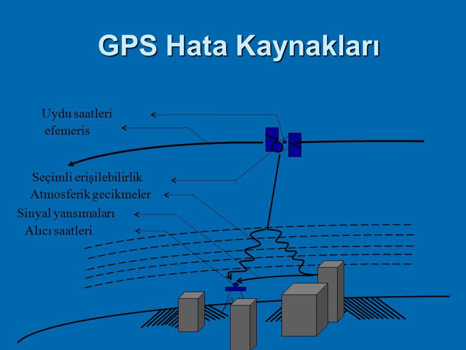 Hata Kaynakları Uzunluk ölçmedeki hatalar  Uydu efemeris hataları  Uydu saat hataları  Atmosferik hatalar - İyonosferik etki - Troposferik etki - U