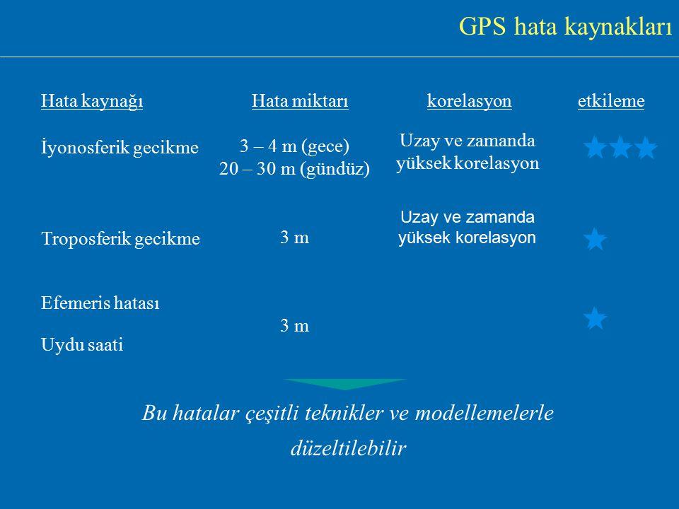 GPS Hata Kaynakları Seçimli erişilebilirlik Atmosferik gecikmeler Alıcı saatleri Sinyal yansımaları Uydu saatleri efemeris
