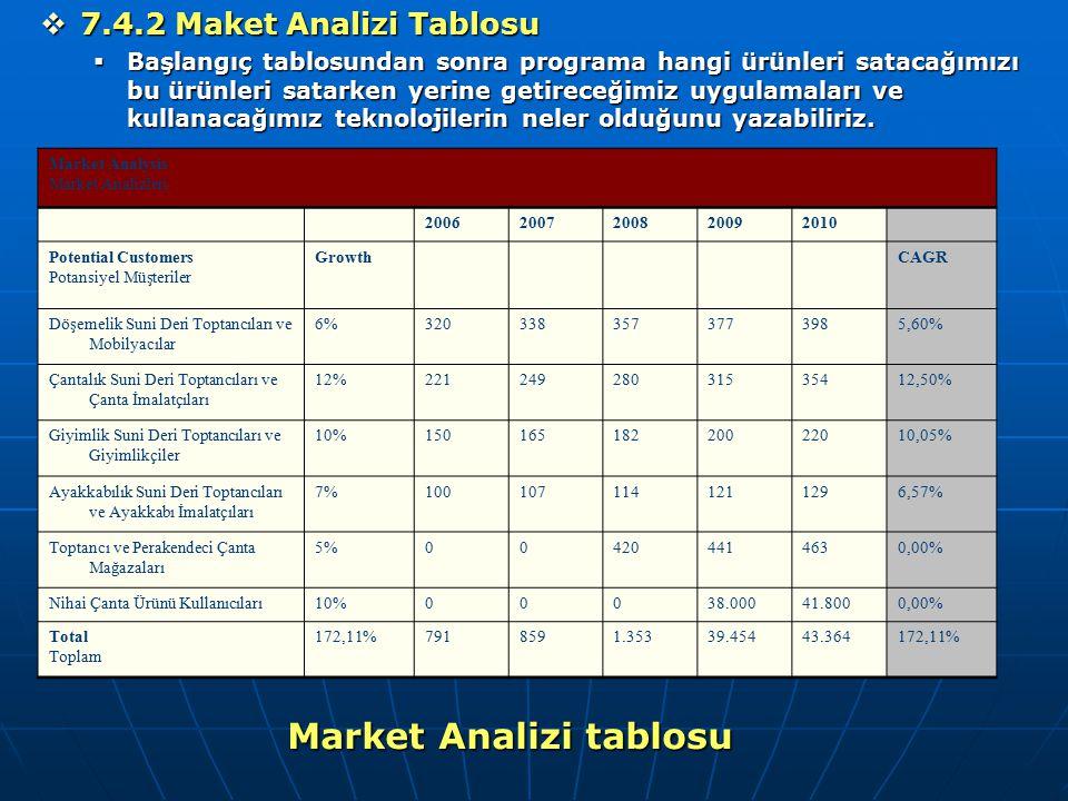 Market Analizi tablosu  7.4.2 Maket Analizi Tablosu  Başlangıç tablosundan sonra programa hangi ürünleri satacağımızı bu ürünleri satarken yerine ge