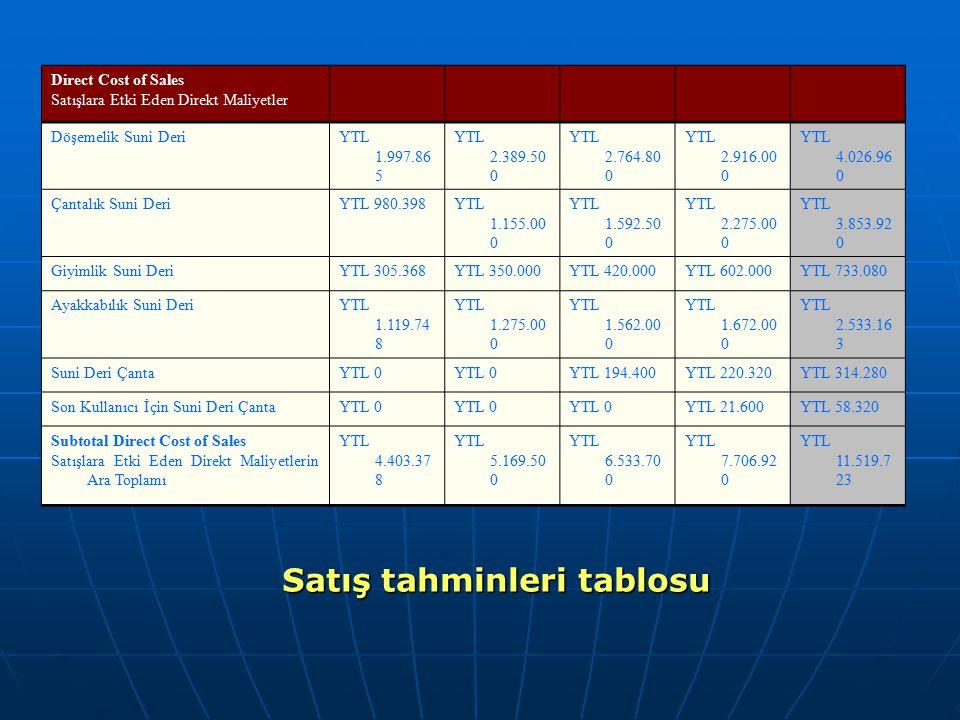 Direct Cost of Sales Satışlara Etki Eden Direkt Maliyetler Döşemelik Suni DeriYTL 1.997.86 5 YTL 2.389.50 0 YTL 2.764.80 0 YTL 2.916.00 0 YTL 4.026.96