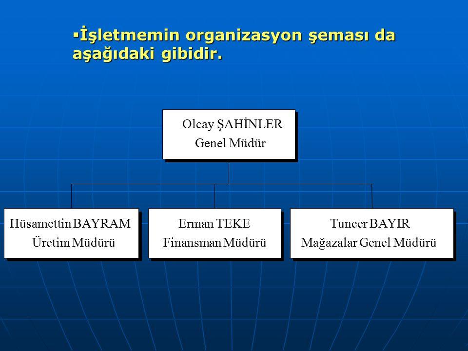  İşletmemin organizasyon şeması da aşağıdaki gibidir. Olcay ŞAHİNLER Genel Müdür Hüsamettin BAYRAM Üretim Müdürü Erman TEKE Finansman Müdürü Tuncer B