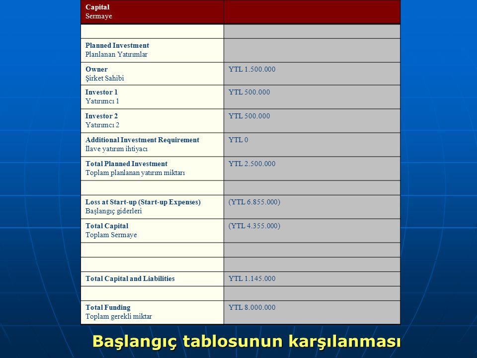 Capital Sermaye Planned Investment Planlanan Yatırımlar Owner Şirket Sahibi YTL 1.500.000 Investor 1 Yatırımcı 1 YTL 500.000 Investor 2 Yatırımcı 2 YT