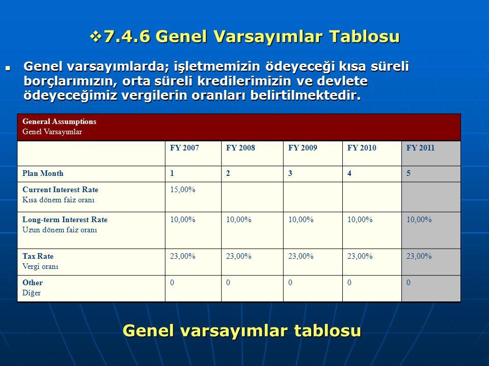  7.4.6 Genel Varsayımlar Tablosu Genel varsayımlarda; işletmemizin ödeyeceği kısa süreli borçlarımızın, orta süreli kredilerimizin ve devlete ödeyece