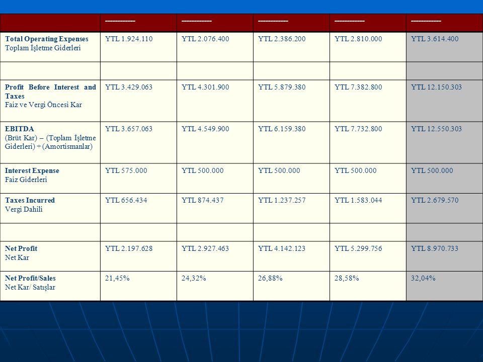 ------------ Total Operating Expenses Toplam İşletme Giderleri YTL 1.924.110YTL 2.076.400YTL 2.386.200YTL 2.810.000YTL 3.614.400 Profit Before Interes