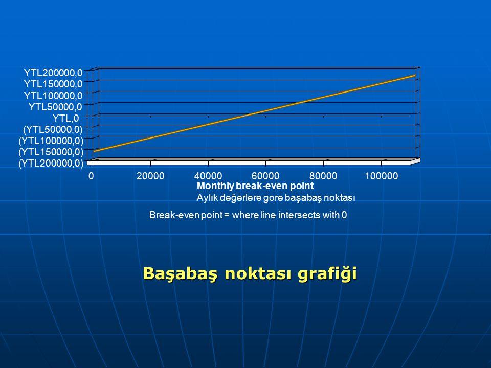 Başabaş noktası grafiği