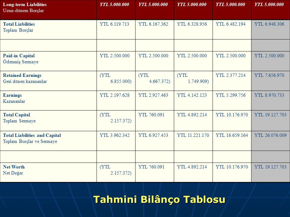 Long-term Liabilities Uzun-dönem Borçlar YTL 5.000.000 Total Liabilities Toplam Borçlar YTL 6.119.713YTL 6.167.362YTL 6.328.956YTL 6.482.194YTL 6.948.