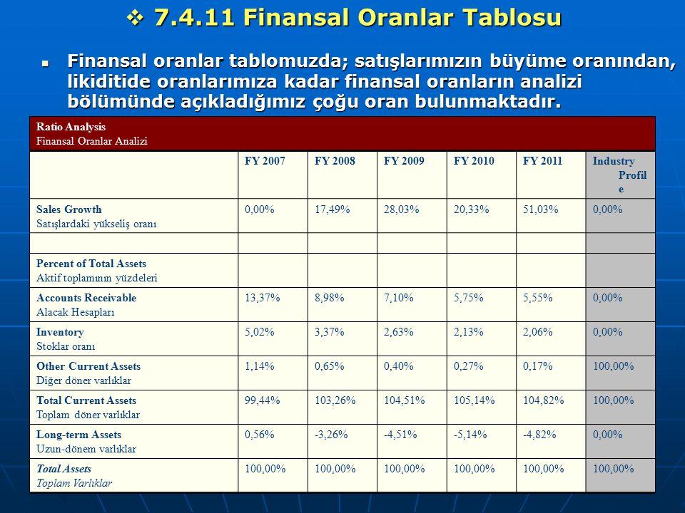  7.4.11 Finansal Oranlar Tablosu Finansal oranlar tablomuzda; satışlarımızın büyüme oranından, likiditide oranlarımıza kadar finansal oranların anali
