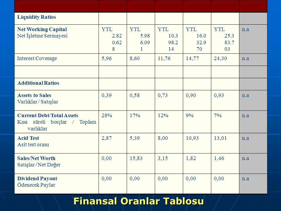 Liquidity Ratios Net Working Capital Net İşletme Sermayesi YTL 2.82 0.62 8 YTL 5.98 6.09 1 YTL 10.3 98.2 14 YTL 16.0 32.9 70 YTL 25.3 83.7 03 n.a Inte