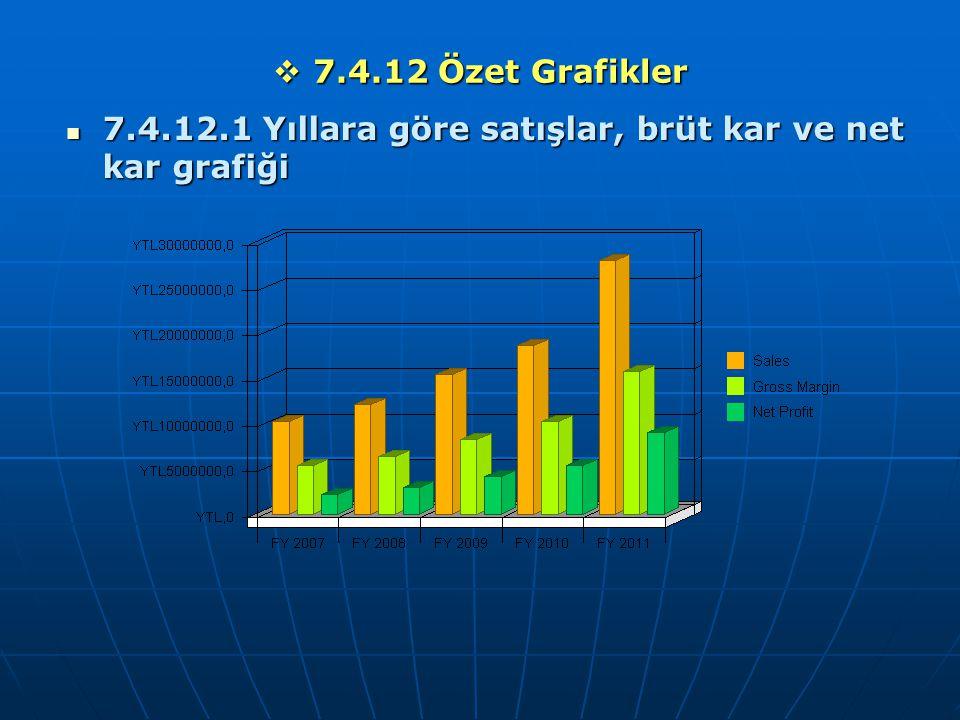  7.4.12 Özet Grafikler 7.4.12.1 Yıllara göre satışlar, brüt kar ve net kar grafiği 7.4.12.1 Yıllara göre satışlar, brüt kar ve net kar grafiği